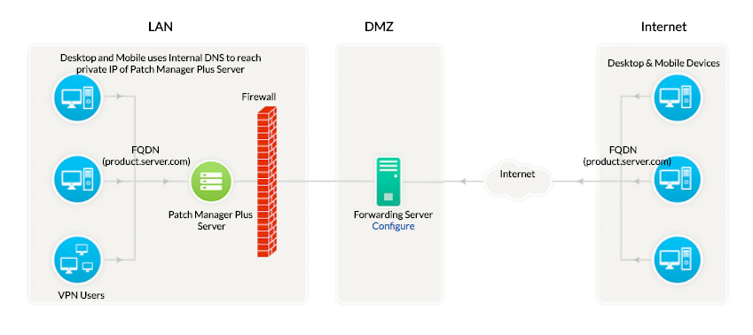 Patch Manager Plus Forwarding Server Architecture