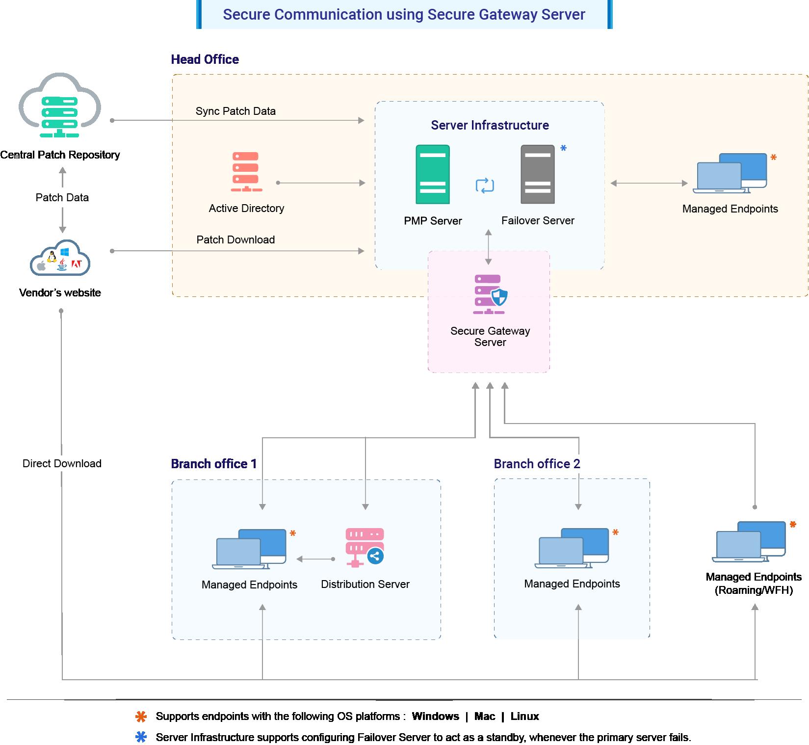 Patch Manager Plus Secure Gateway Server Architecture