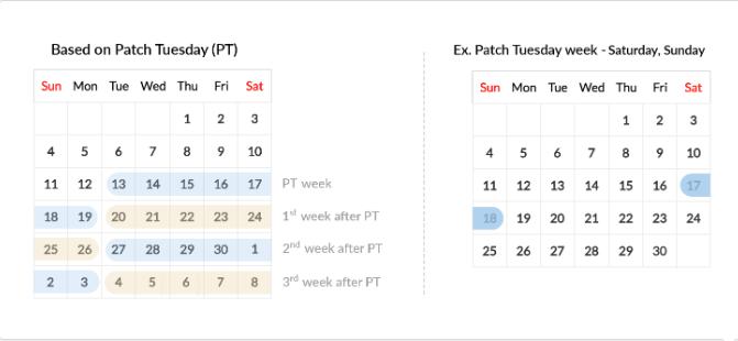 Patch Tuesday split