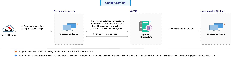rh-cache-creation