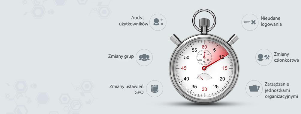 Audyt Active Directory w czasie rzeczywistym dzięki ponad 200 raportom i alertom e-mail.