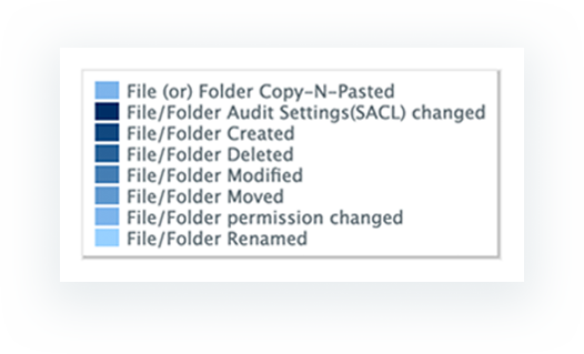all files or folder changes