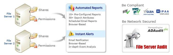 Windows File Server Auditing Software- ADAudit Plus