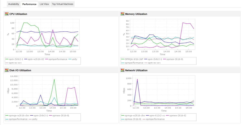Główne maszyny wirtualne - ManageEngine Applications Manager