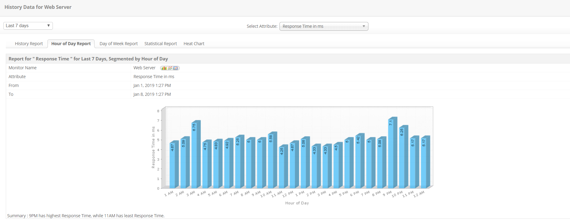 Monitor Web Server Data History