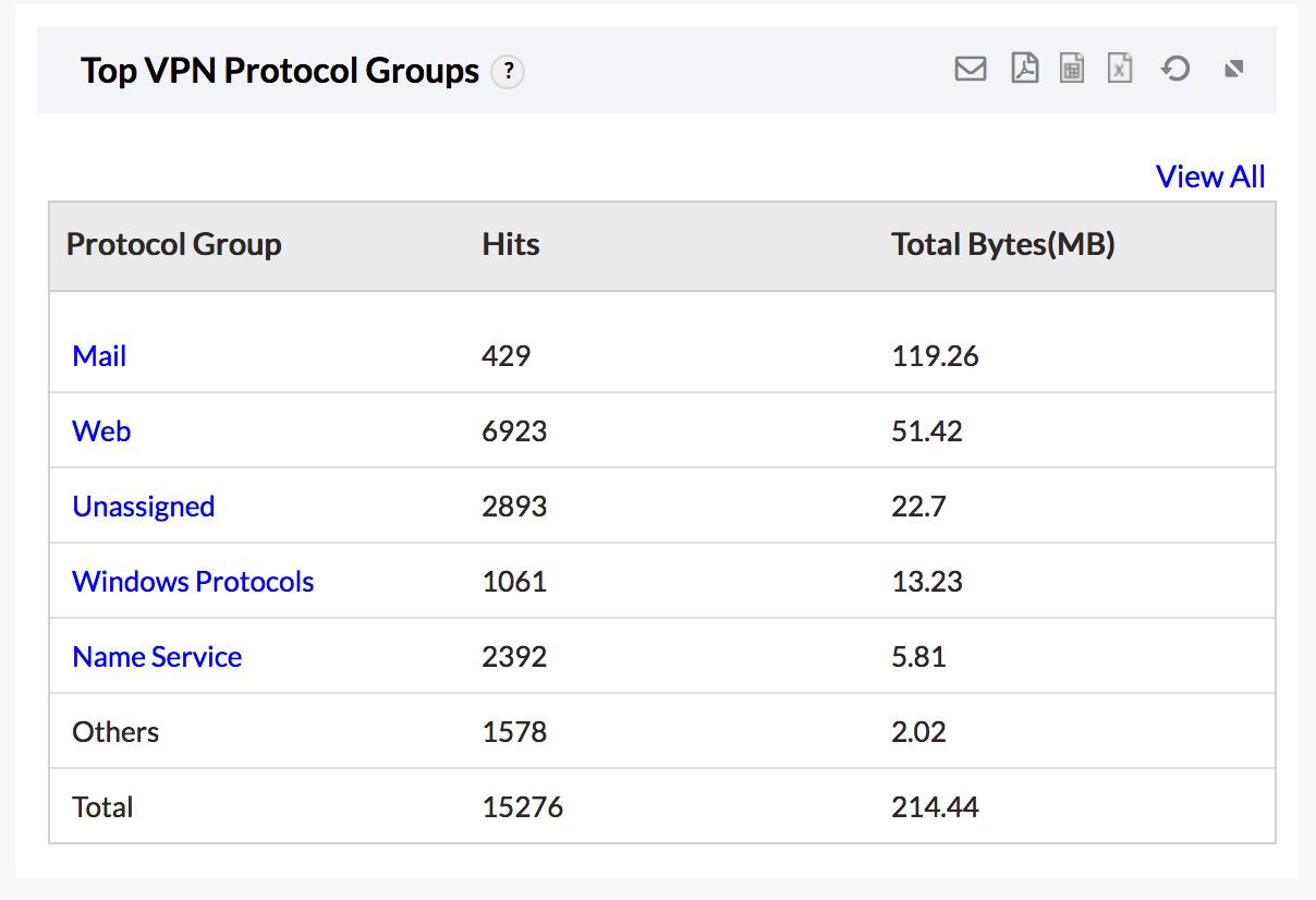 Główne grupy protokołów VPN - MangeEngine Firewall Analyzer