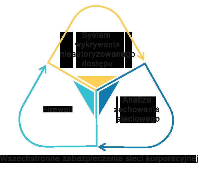 comprehensive enterprise network security