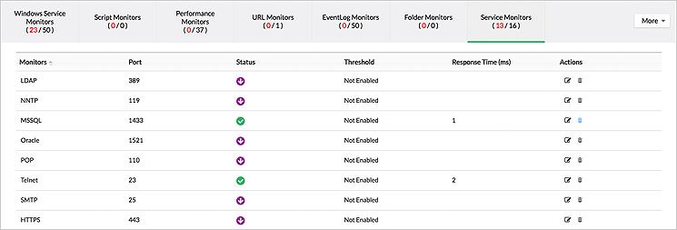 Server Performance Monitoring Graphs