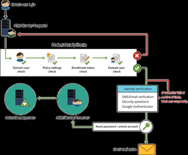 Identity verification process in ADSelfService Plus