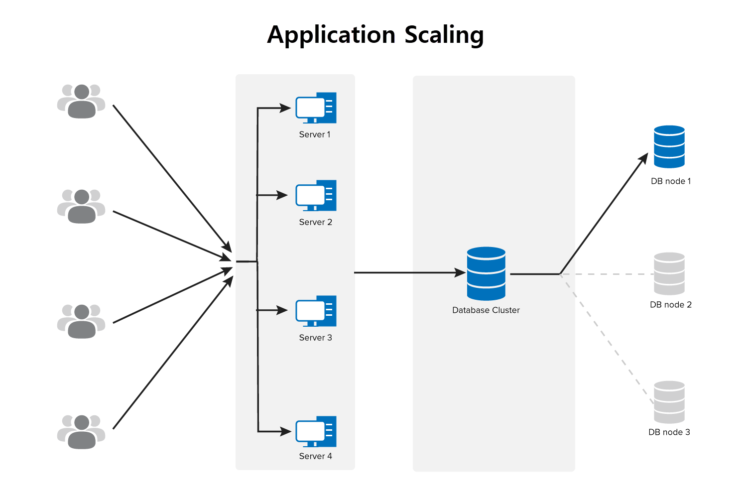 application scaling with MS SQL cluster
