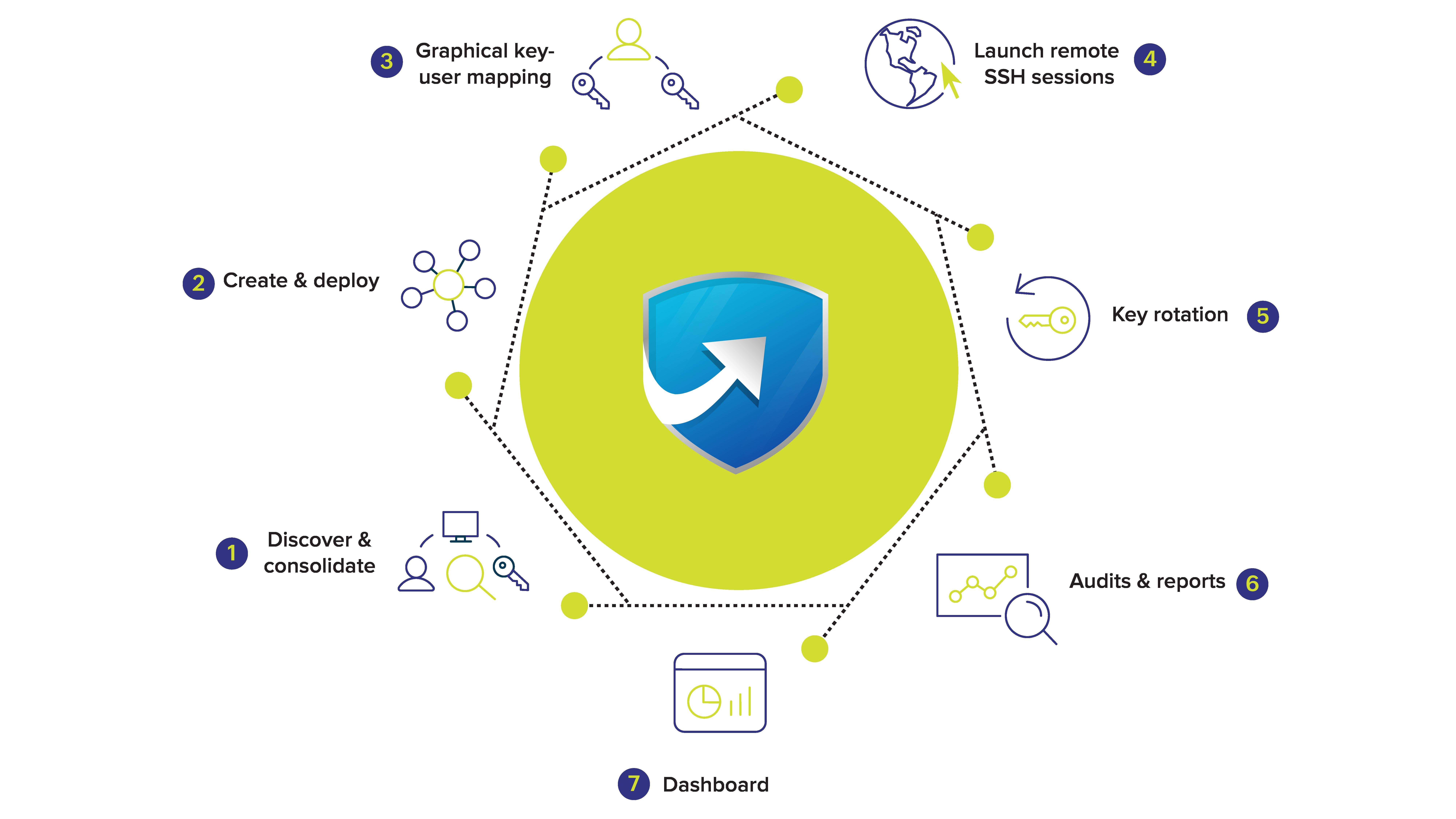 SSL/TLS certificate lifecycle management