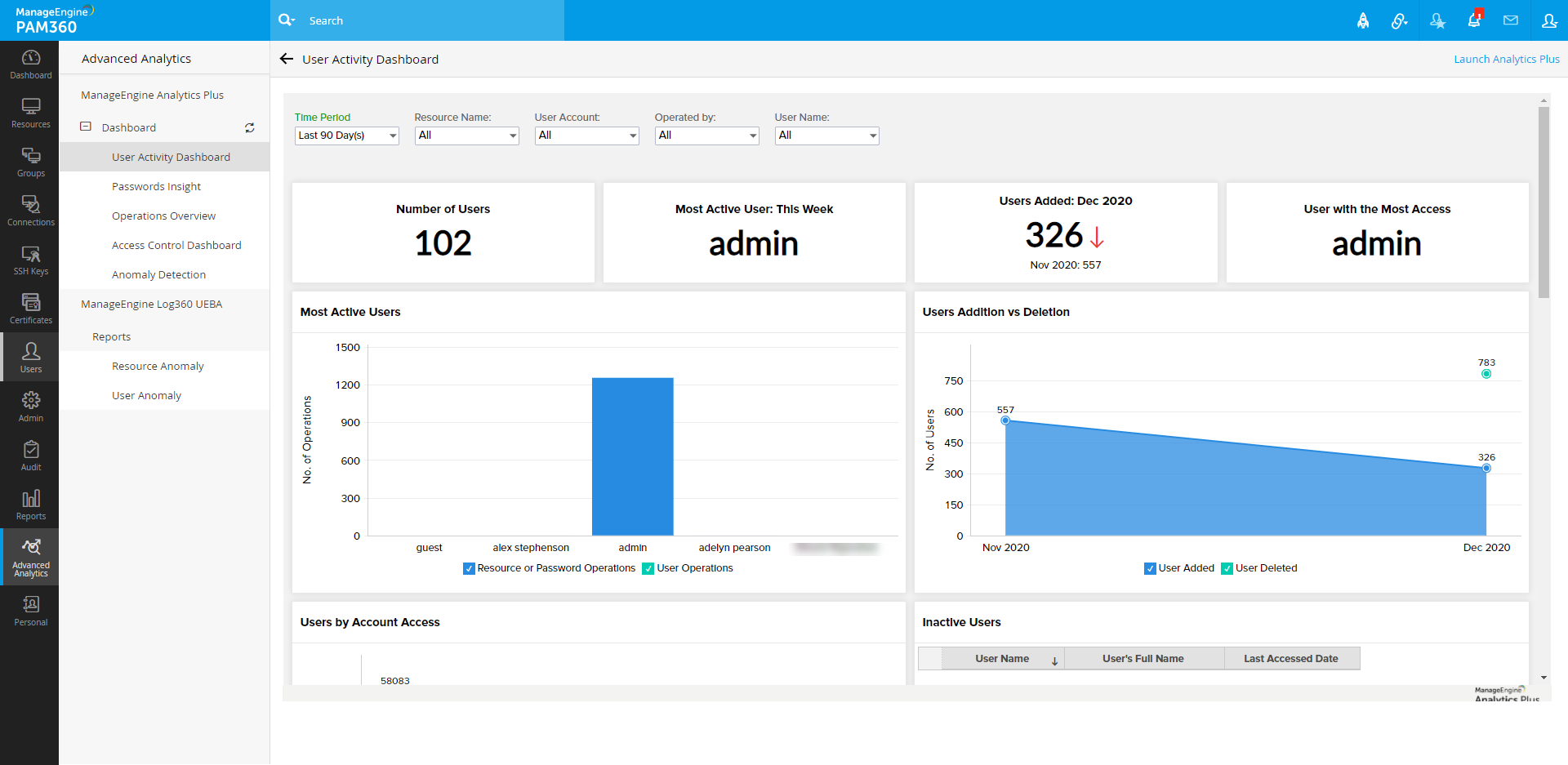 Privileged user activity dashboard - PAM360