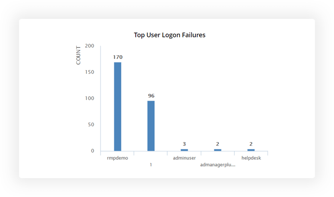 Review users with a high number of login failures with in-depth details on the cause.