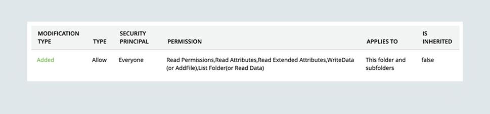folder permission changes