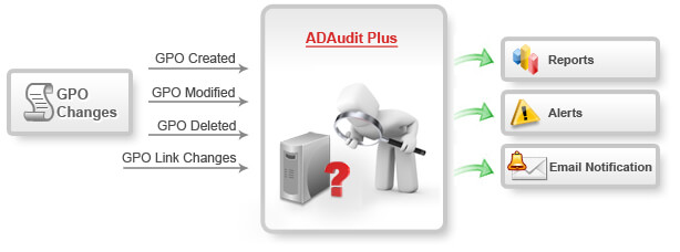 Group Policy Object Audit Reporting
