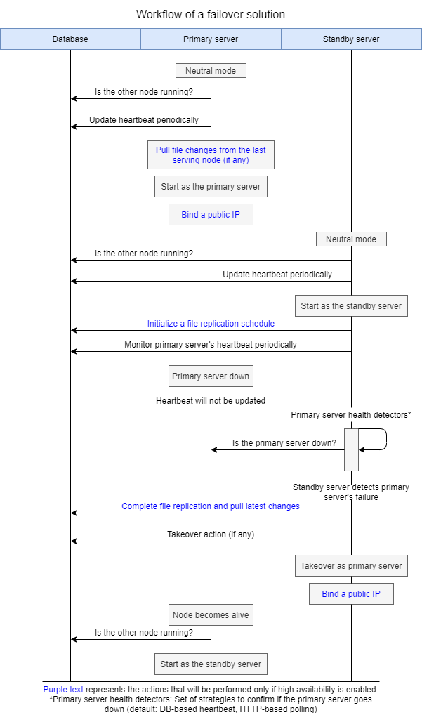 High availability workflow