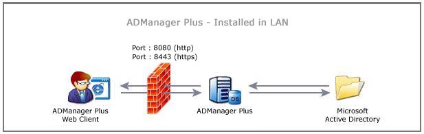 Ports firewall Firewall ports