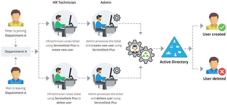 ADManager Plus integrations handbook