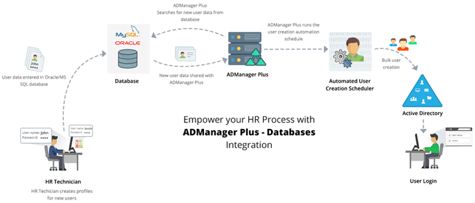 ADManager Plus integrations handbook