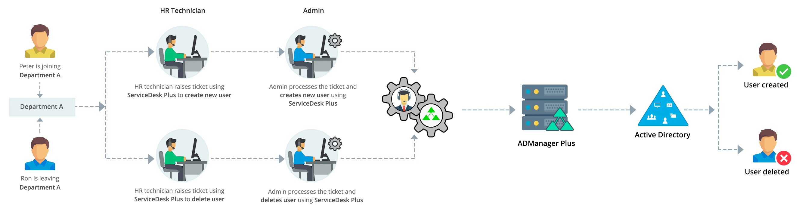 Admanager Plus Integration With Third Party Applications