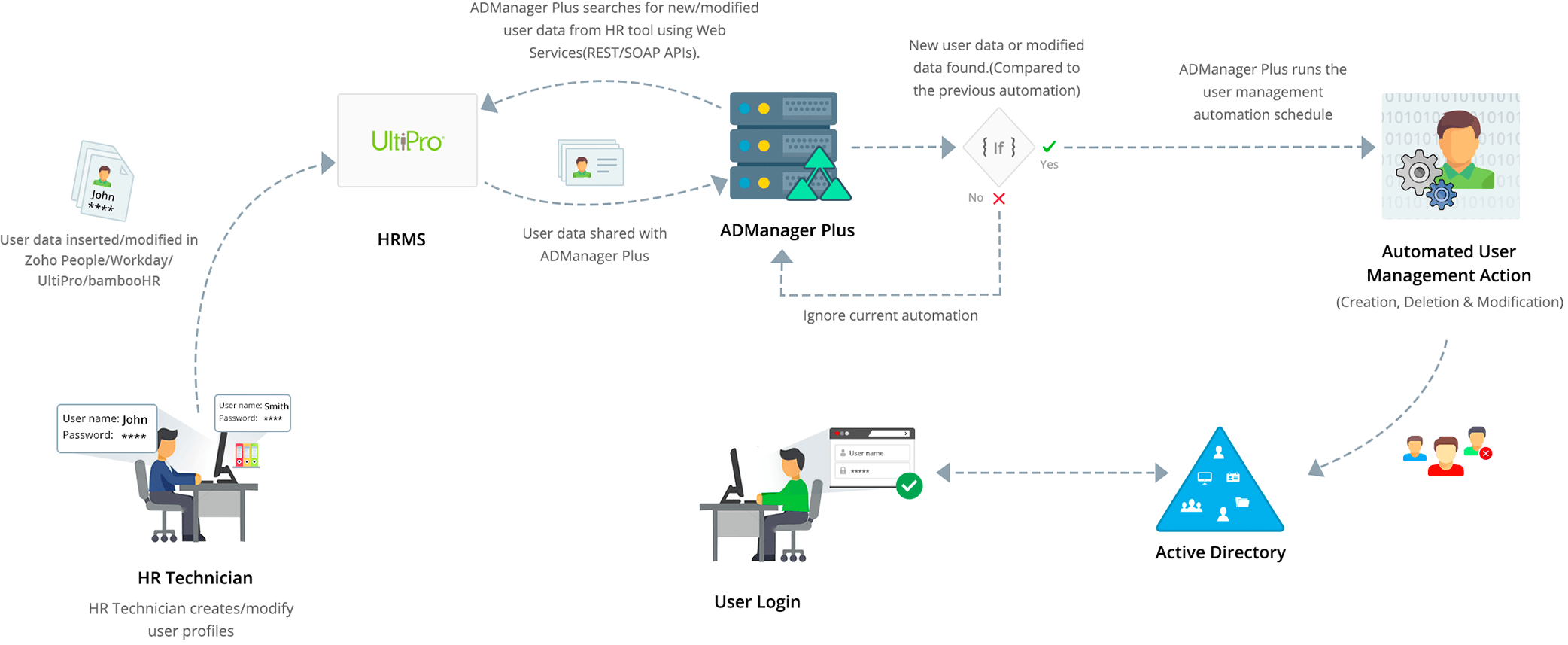 Ultipro active directory integration Process
