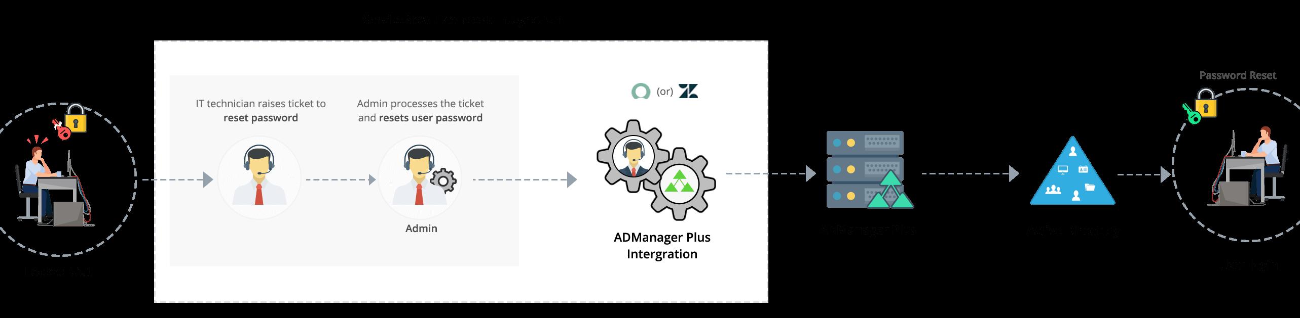 Azure Ad Servicenow User Provisioning