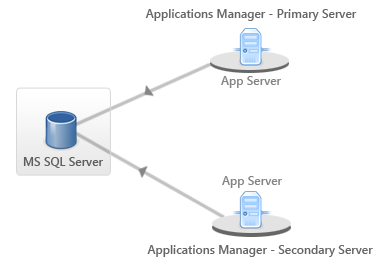 Diagrammatic expression for Failover Support