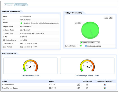 Amazon RDS Monitoring, Monitor performance of your databases in the