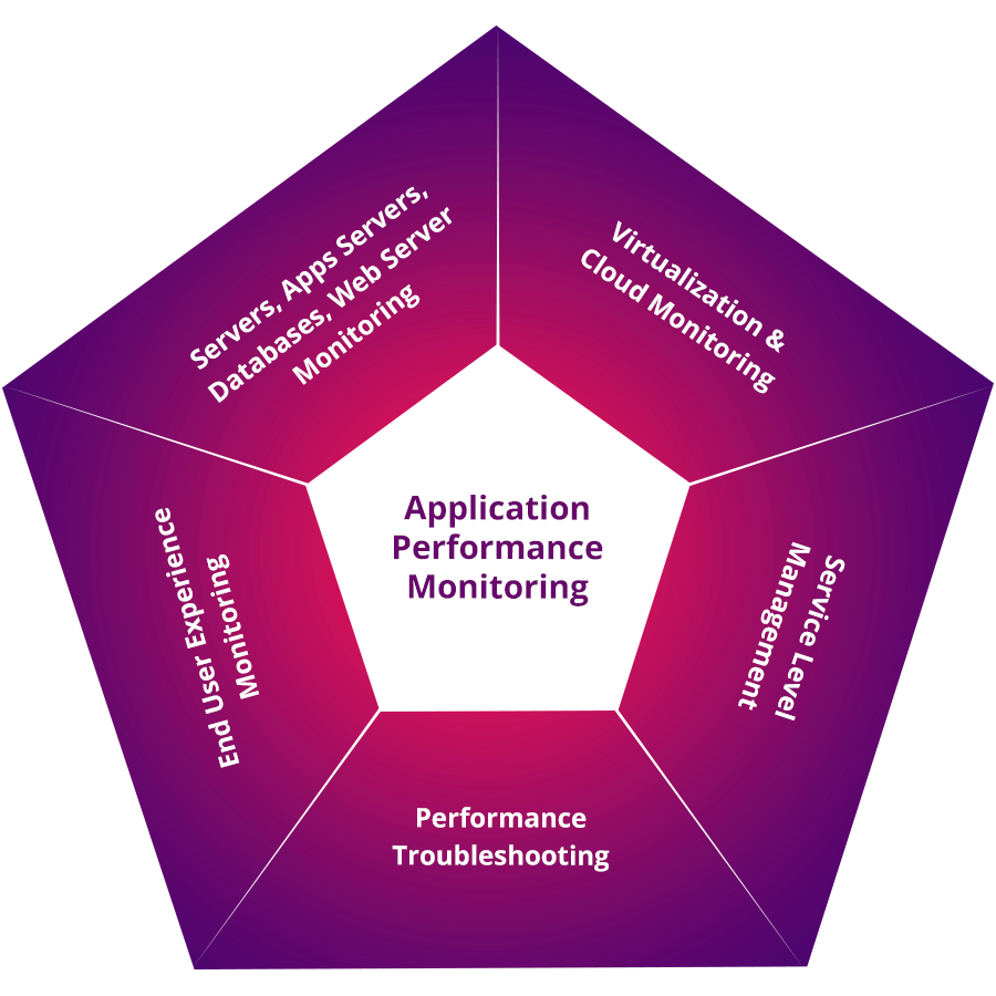 Monitor de rendimiento de aplicaciones - ManageEngine Application Manager