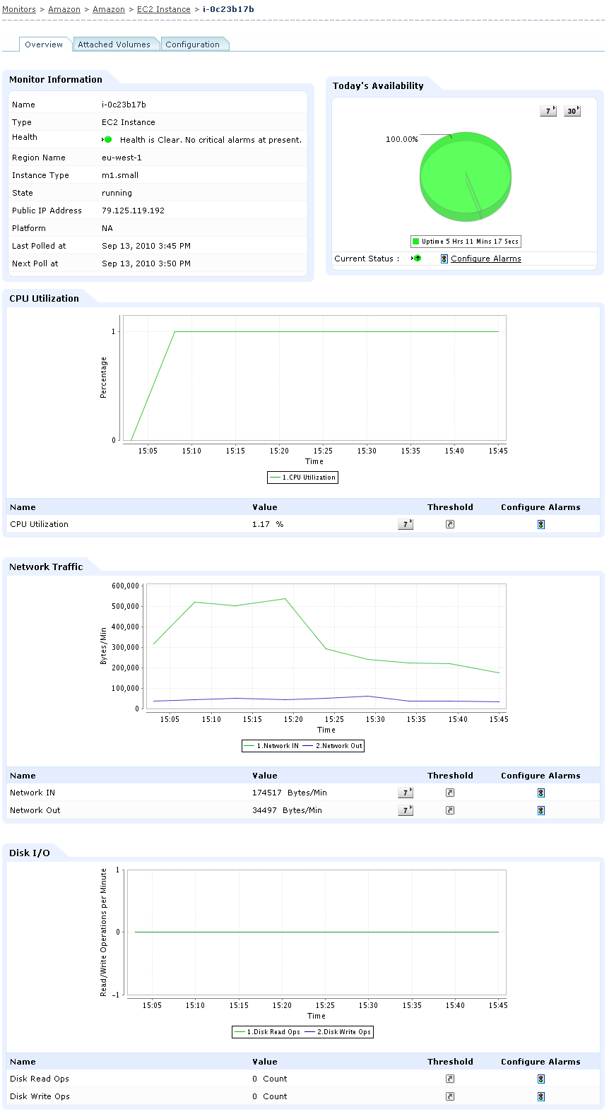 Amazon EC2 Monitoring, Monitor performance of EC2 Instances