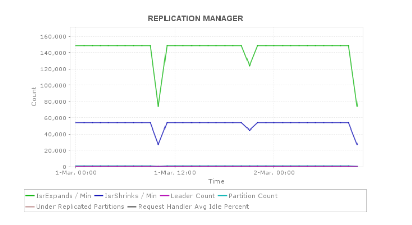 Monitoring Kafka - ManageEngine Applications Manager