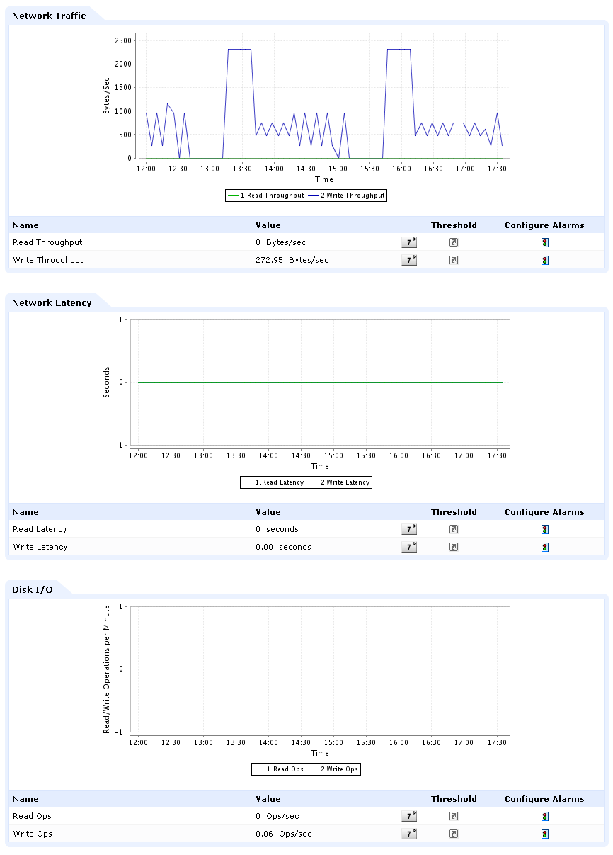 Amazon RDS Monitoring, Monitor performance of your databases