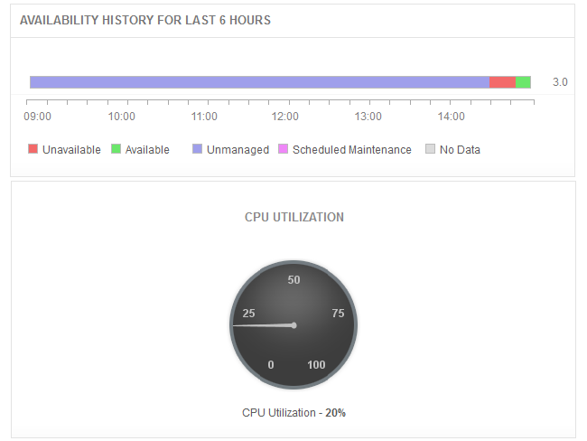 Amazon Aurora DB CPU Utilization