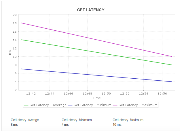 Amazon DynamoDB Get Latency
