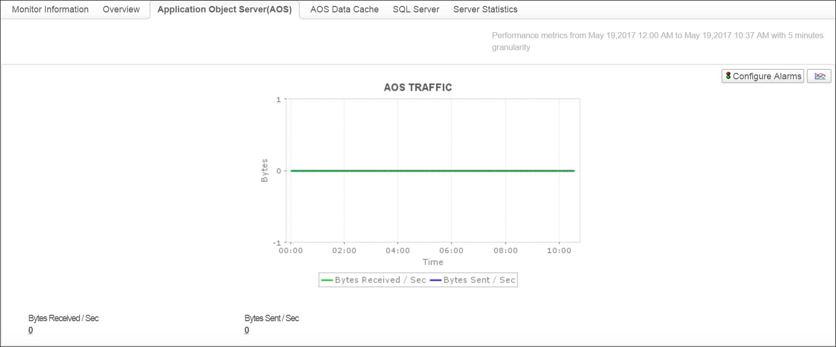Microsoft Dynamics Ax Monitoring