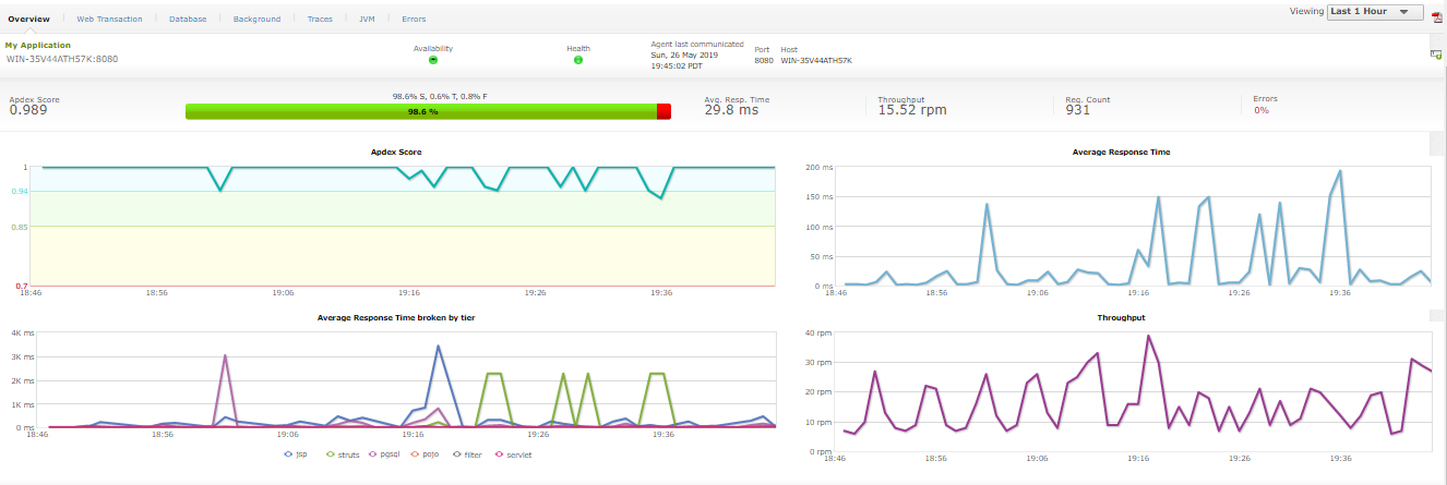 Application Server Monitoring Tool