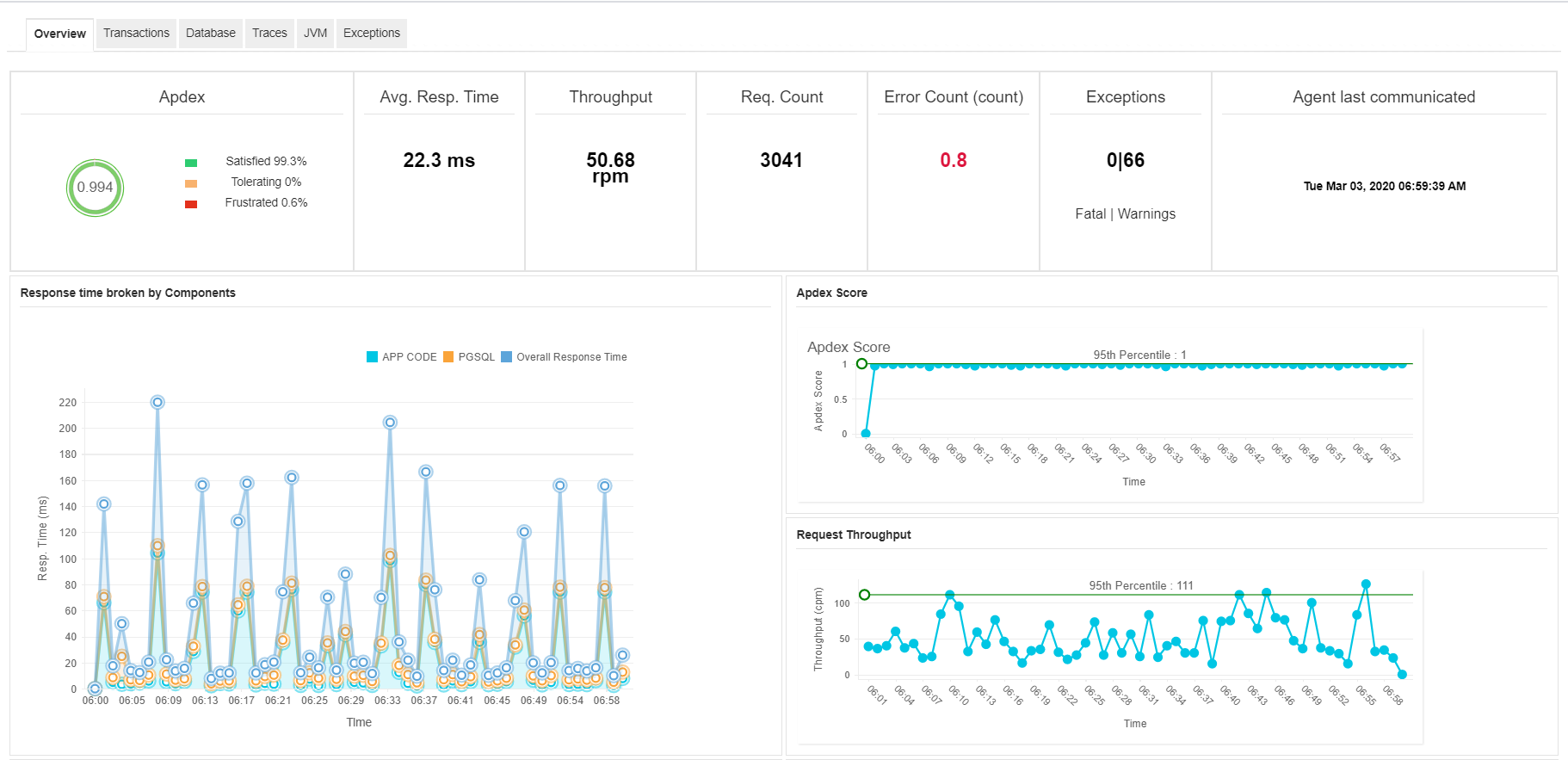 Monitoring Tomcat Server using MangeEngine Application Manager