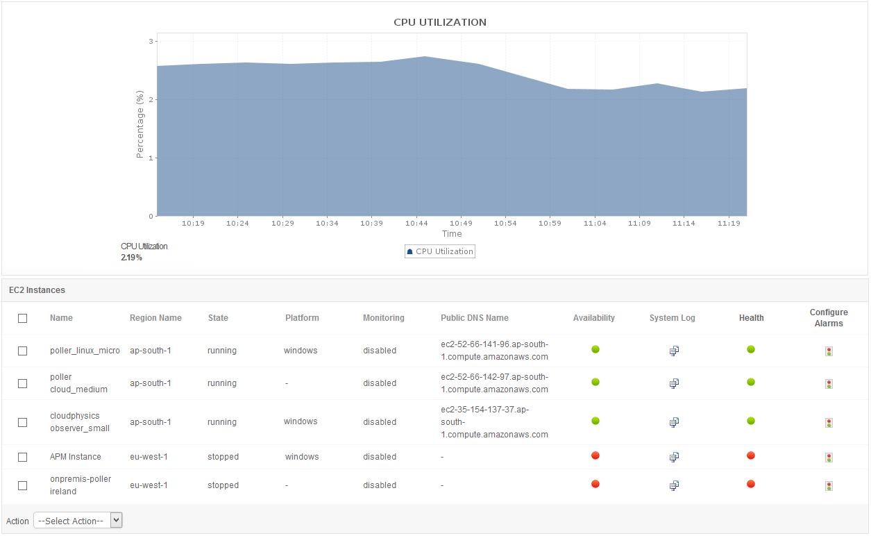 Amazon EC2 Instance Monitoring