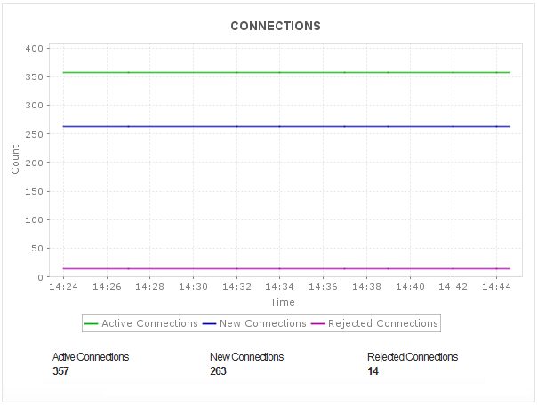 Application Load Balancer connection count statistics