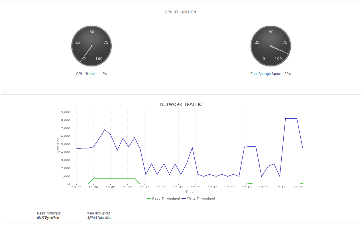 Amazon RDS Instance Monitoring