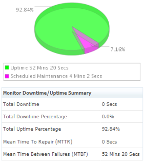 Windows Azure Uptime/downtime Summary