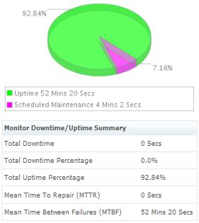 Windows Azure Uptime/downtime Summary