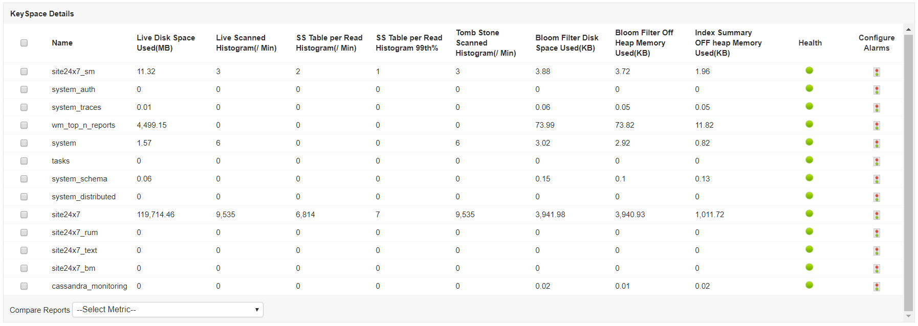 Cassandra Database Keyspace - ManageEngine Applications Manager