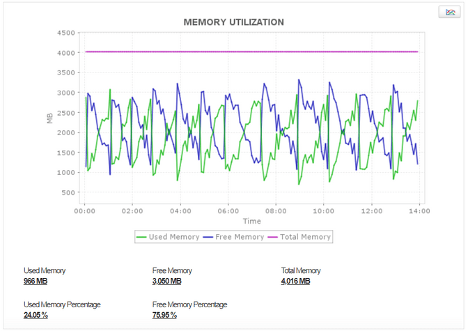 Monitor Cassandra Memory Consumption - ManageEngine Applications Manager