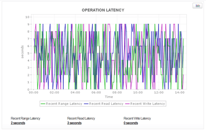 Cassandra Operation Latency Stats - ManageEngine Applications Manager
