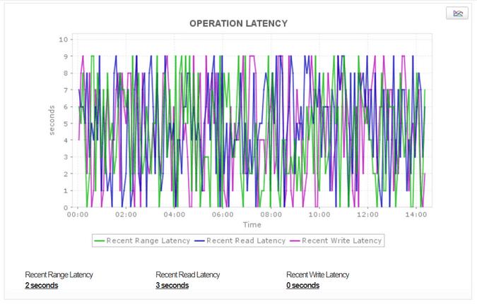 Estadísticas de Operaciones Cassandra