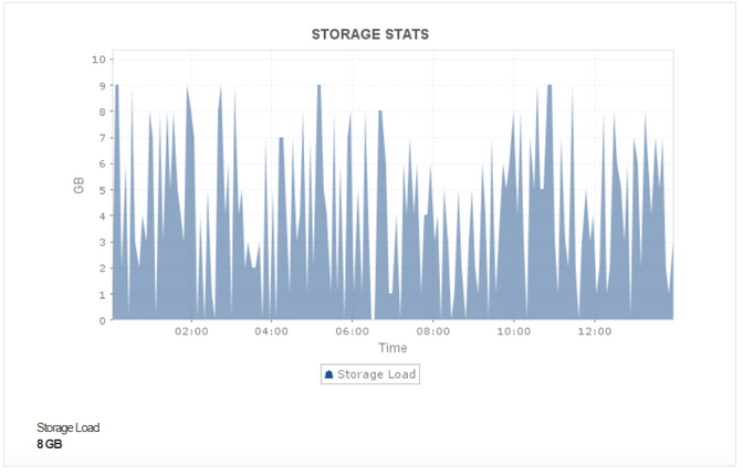 Cassandra Disk Utilization and Storage Statistics