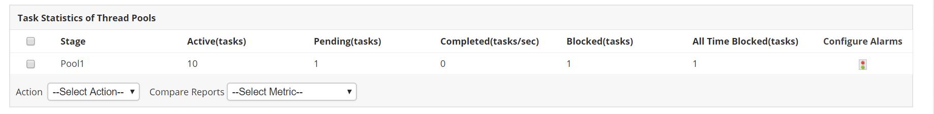 Estadísticas de tareas de Cassandra de grupos de subprocesos
