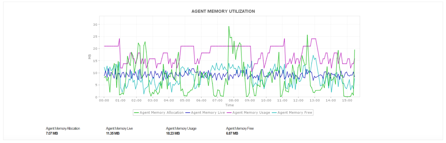 Cloud Performance Monitor - ManageEngine Applications Manager