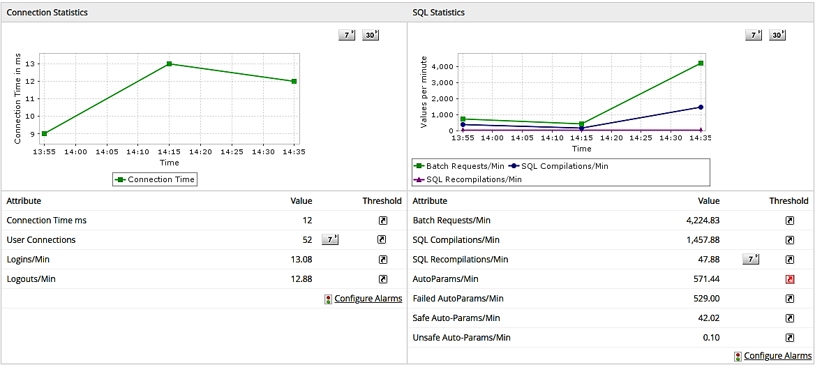 Database Performance Monitoring Tools